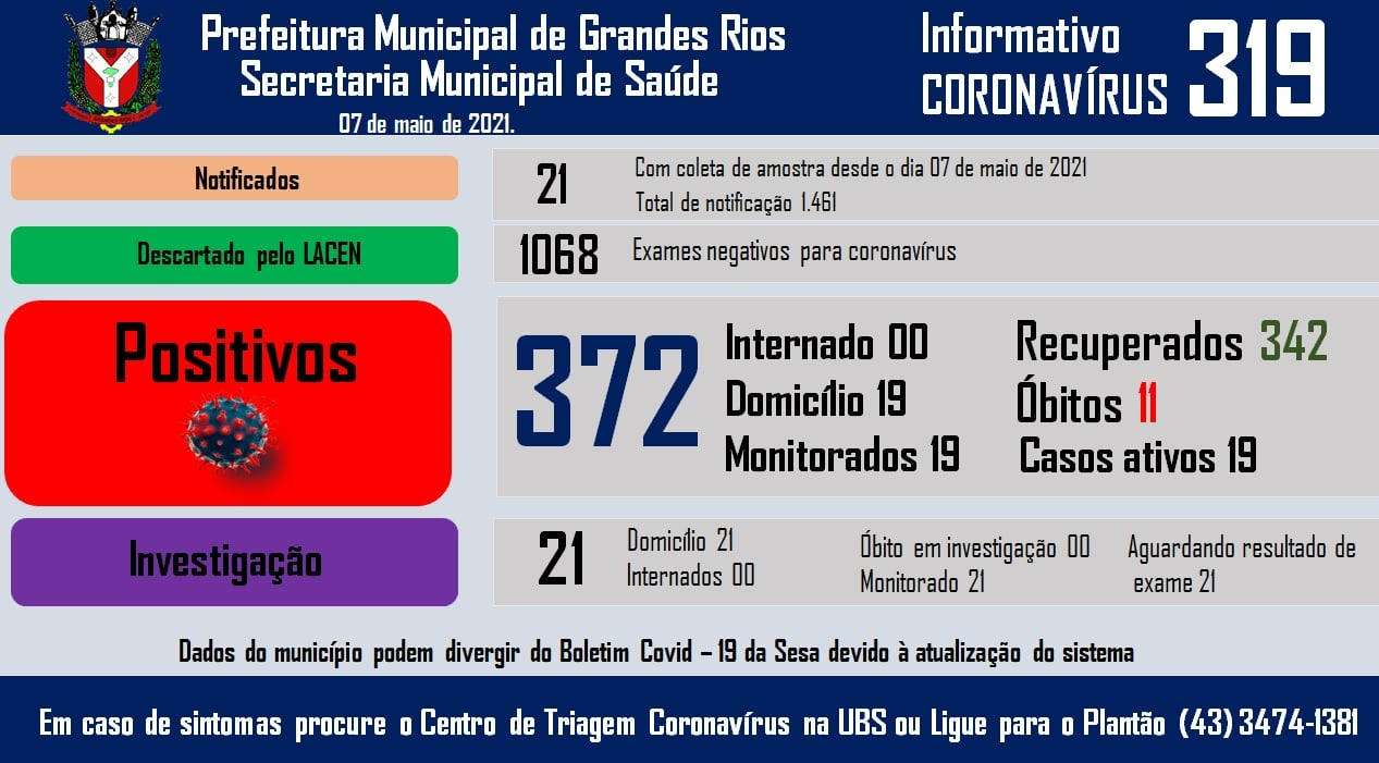 Informativo epidemiológico Grandes Rios | Covid - 19 - 07/05/2021