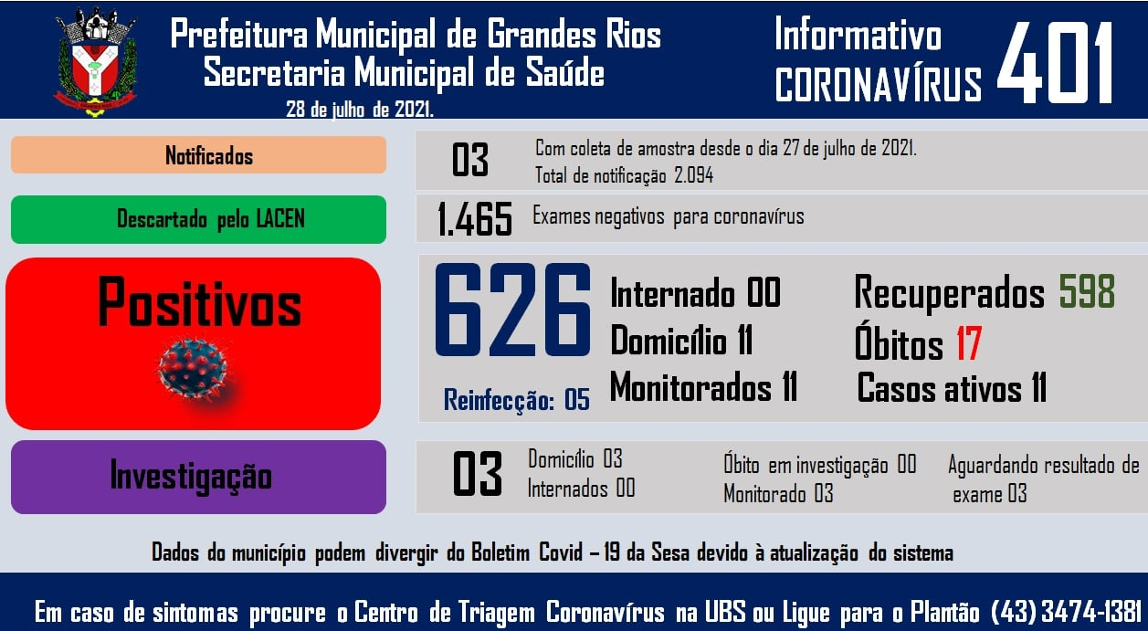 Informativo epidemiológico Grandes Rios | Covid - 19 - 28/07/2021
