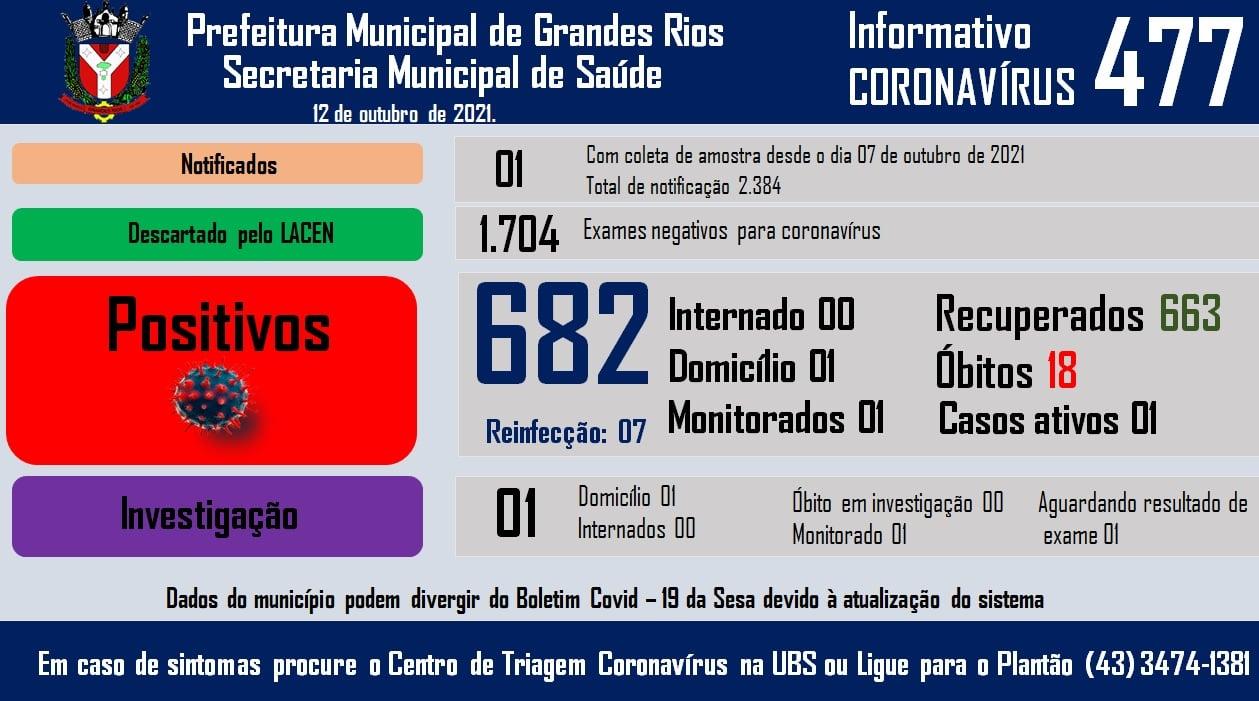 Informativo epidemiológico Grandes Rios   Covid - 19 - 12/10/2021