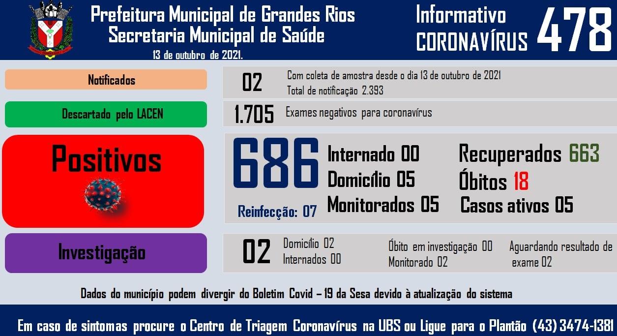 Informativo epidemiológico Grandes Rios   Covid - 19 - 13/10/2021