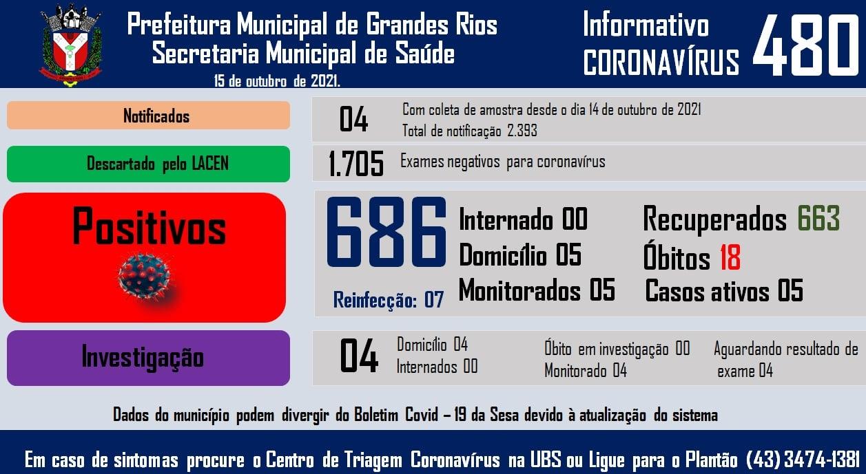 Informativo epidemiológico Grandes Rios   Covid - 19 - 15/10/2021